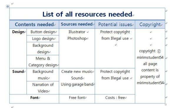 List of resources needed