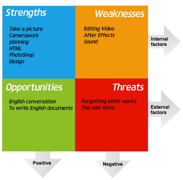 SWOT-Analysis-Marketing-Strategy-concept